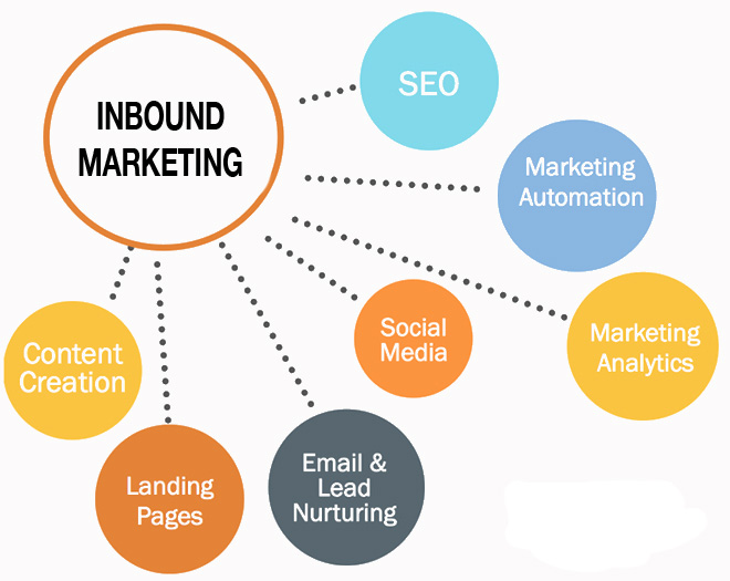 inbound marketing indonesia
