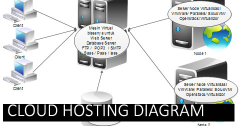 cloud-hosting-diagram