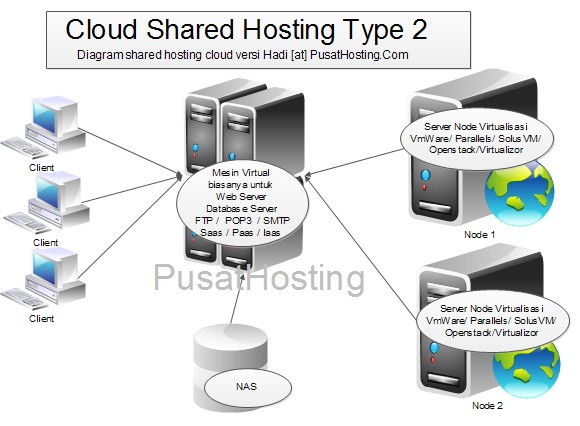 diagram cloud hosting type 2 nas