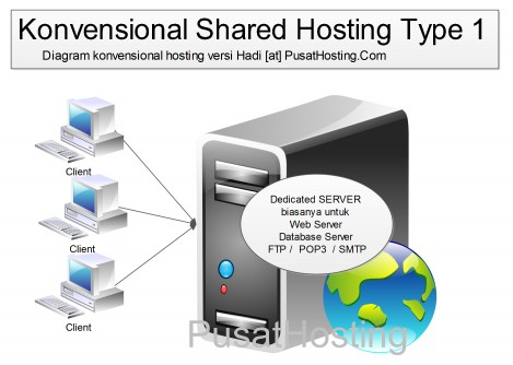 diagram shared hosting konvensional pusathosting