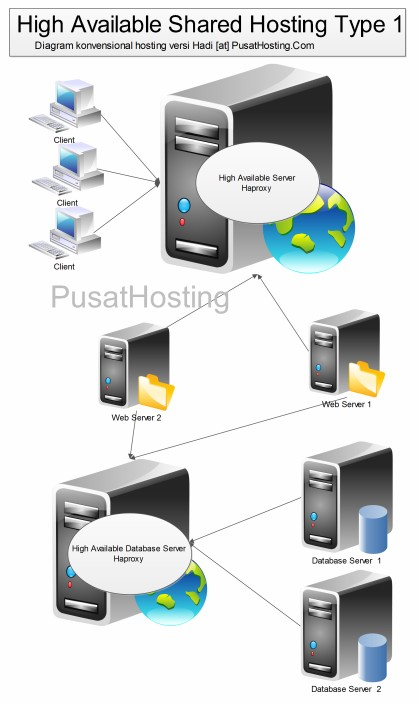 high available shared hosting pusathosting